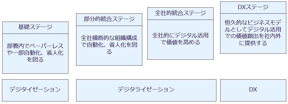 画像に alt 属性が指定されていません。ファイル名: DX-stage.png